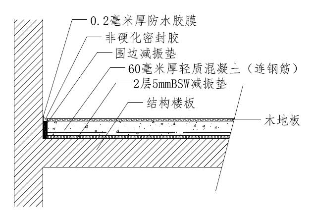 浮筑地面是由建筑结构楼面上的弹性层和浮动层组成。浮动层一般可由钢筋混凝土浇铸而成。浮筑地面实质就是将声源与建筑物隔离的积极隔振做法。  浮筑地面大样图 浮筑隔声地面的要求: a 原结构楼面必须保持干净、平整、和干燥。检测标准:1 平方米的区域内平整度不超过3mm。 b 如果原楼面表面过分粗糙,需要做找平处理,建议找平层厚度不能少于20mm,以防止找平层在高荷载的情况下破裂。 c 在弹性层填充复合隔音棉,复合隔音棉必须均匀排布,并保持干燥。 d 所有空间相互之间是密封的,适用于地板、墙壁以至天花的构造,因为